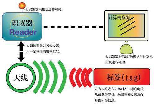 RFID识别原理示意图