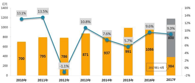 近几年生活电器市场规模及增长趋势(零售额/亿元)