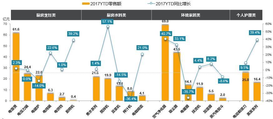 2017年1-4月生活电器主要产品市场规模(零售额/亿元)