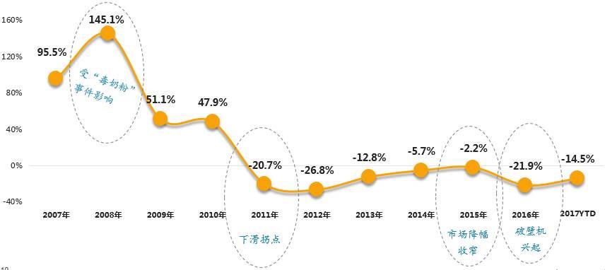 近十年豆浆机市场规模增幅变化(零售额)