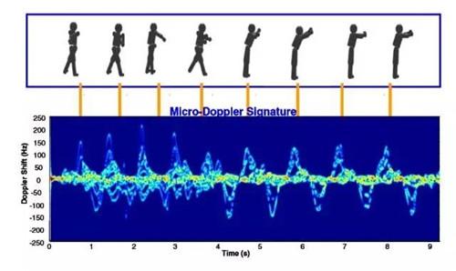 挥动手臂产生的微多普勒效应