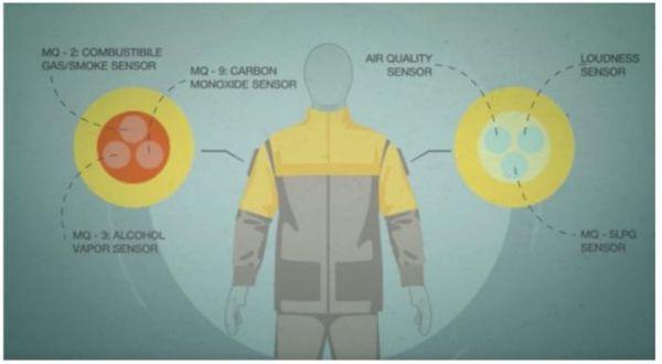 MIT所研发的工人穿戴式背心,内建呼吸、心跳和皮肤电阻感应的传感器