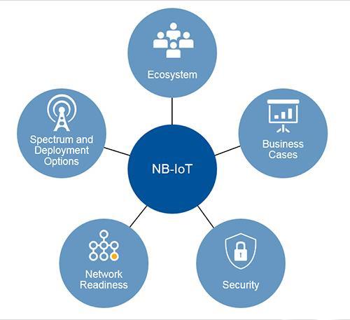 部署窄频物联网的五大考虑因素