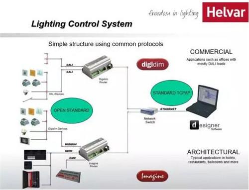 Helvar 灯光控制系统