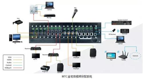 MTC全宅音视频分配系统