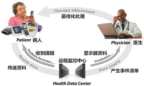 图 3.2:医疗闭环原则