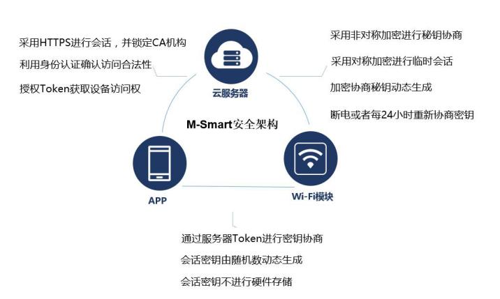 M-Smart 安全架构