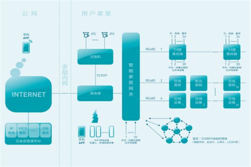 派菲克智能家居系统框架