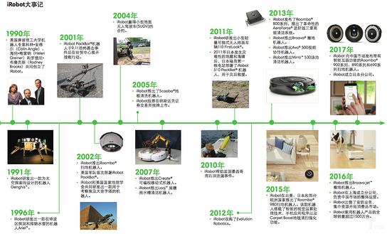 iRobot01