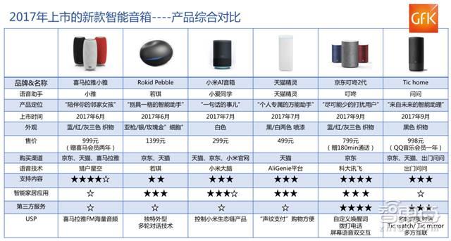 *2017年上市的新款智能音箱
