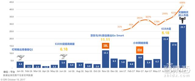 *中国智能影响零售市场数据追踪