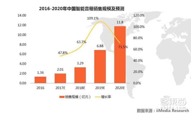 *2016-2020年中国智能音箱销售规模及预测