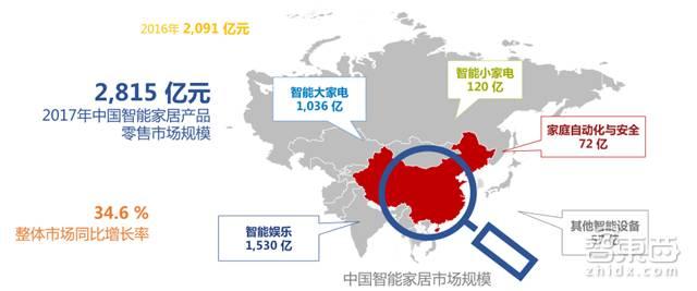 *中国智能家居市场潜力