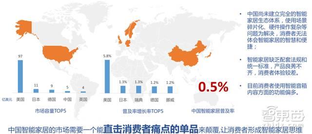 *中国市场痛点:智能家居普及率低