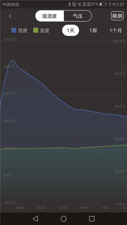 能随时随地查看当前温湿度数据及历史变化曲线。