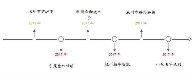 图1:洲明科技2014-2017收购企业及时间轴