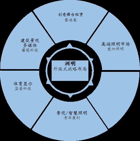 图3:洲明外延式战略布局图