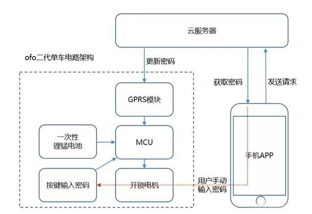 GPRS锁框架设计图