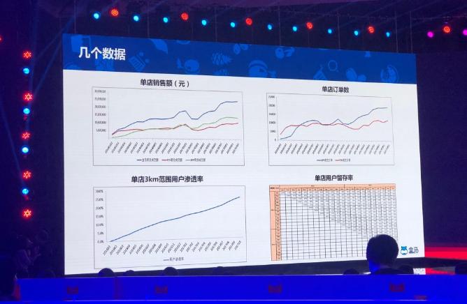 (淘宝「双 11」盛典所展示的商户统计数据)