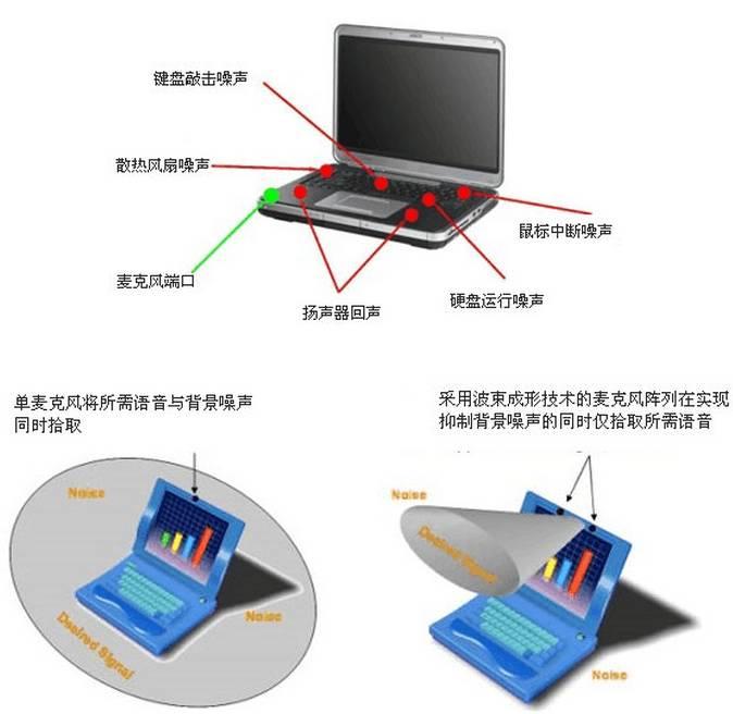 图1 使用单麦克风与采用波束形成技术麦克风阵列接收讲话者声音效果的对比