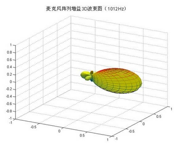 其指向性图形要远好于任一款价格昂贵的高性能超心形麦克风。
