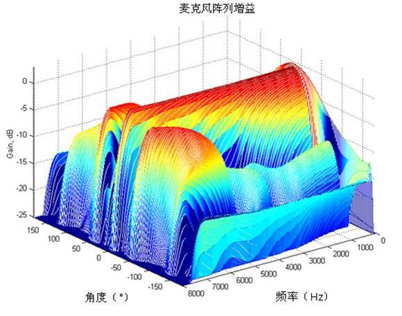 图3 作为频率函数的麦克风阵列指向性图案,剖面为水平方向