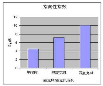 图4 阵列指向性指数的比较