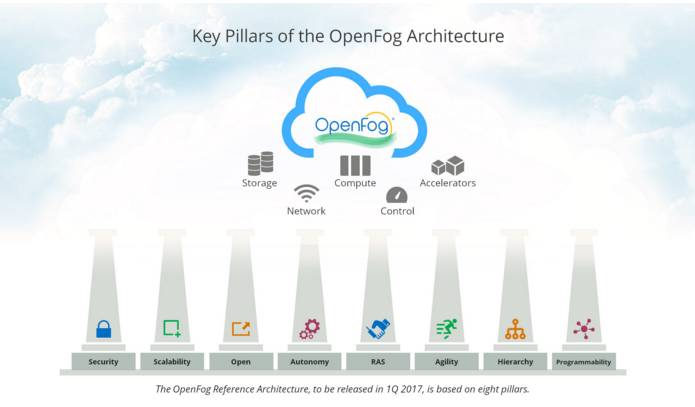图1:OpenFog的关键支柱(来源:OpenFog联盟)
