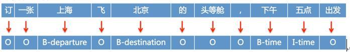 图8 序列标注示例