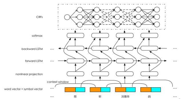 图9 属性抽取网络结构