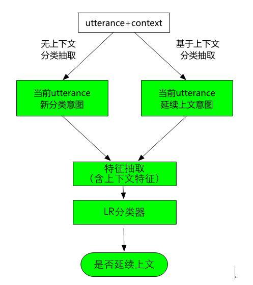 图10 基于上下文的意图延续判定