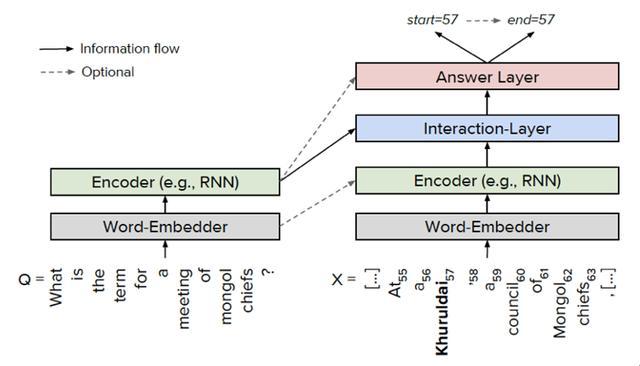 图11 阅读理解的通用框架