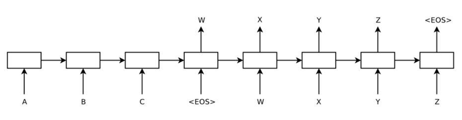 图12 Seq2Seq典型网络结构
