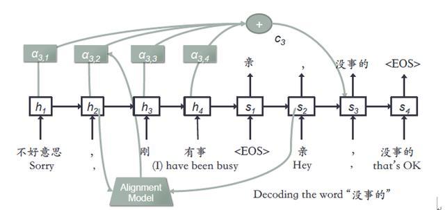 图14 带注意力的Seq2Seq网络结构示例