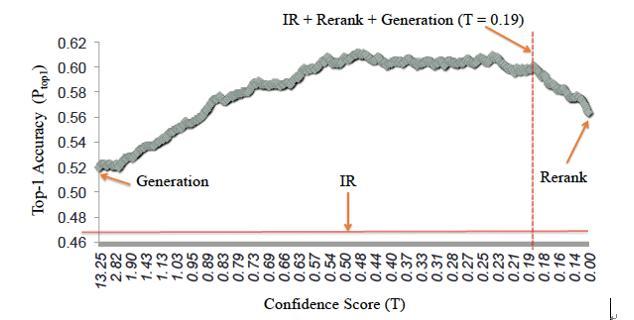 图15 IR、Generation、Rerank、IR+Rerank+Generation效果对比