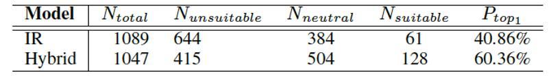 图17阿里小蜜中IR方法与AliMe Chat方法A/B Test结果