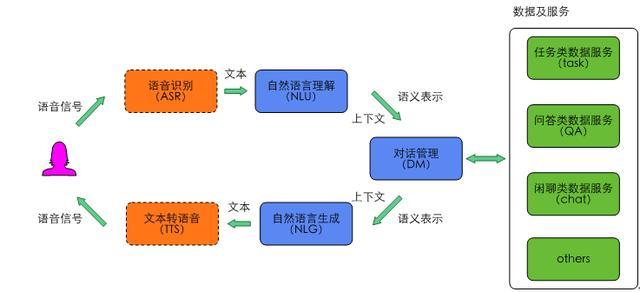 图1 智能对话交互框架