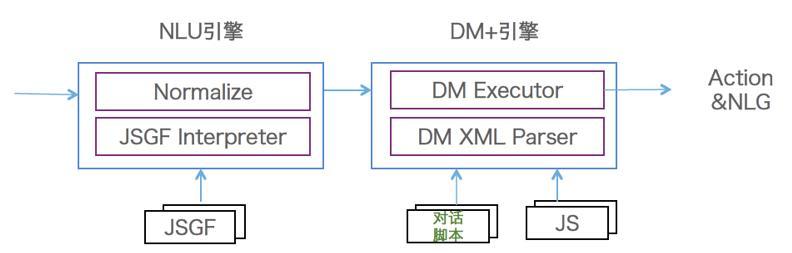 图18 对话管理框架图