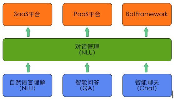 图2 智能对话交互中的核心功能模块