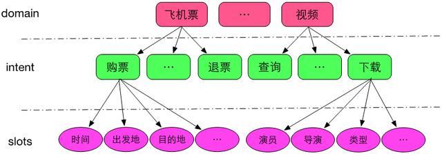 图3 domain ongology示意图