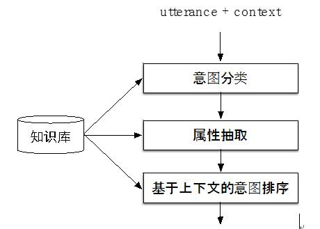图4 自然语言理解流程简图