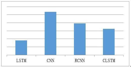 图5 四种模型的分类效果对比