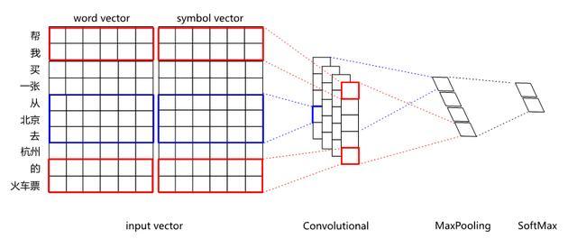 图6 分布式表示和符号表示融合后的CNN分类网络结构