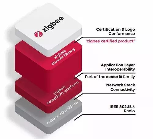 图4. Zigbee协议框架图