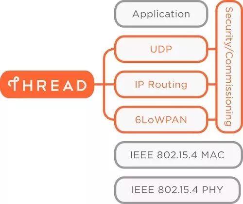图5. Thread协议框架图