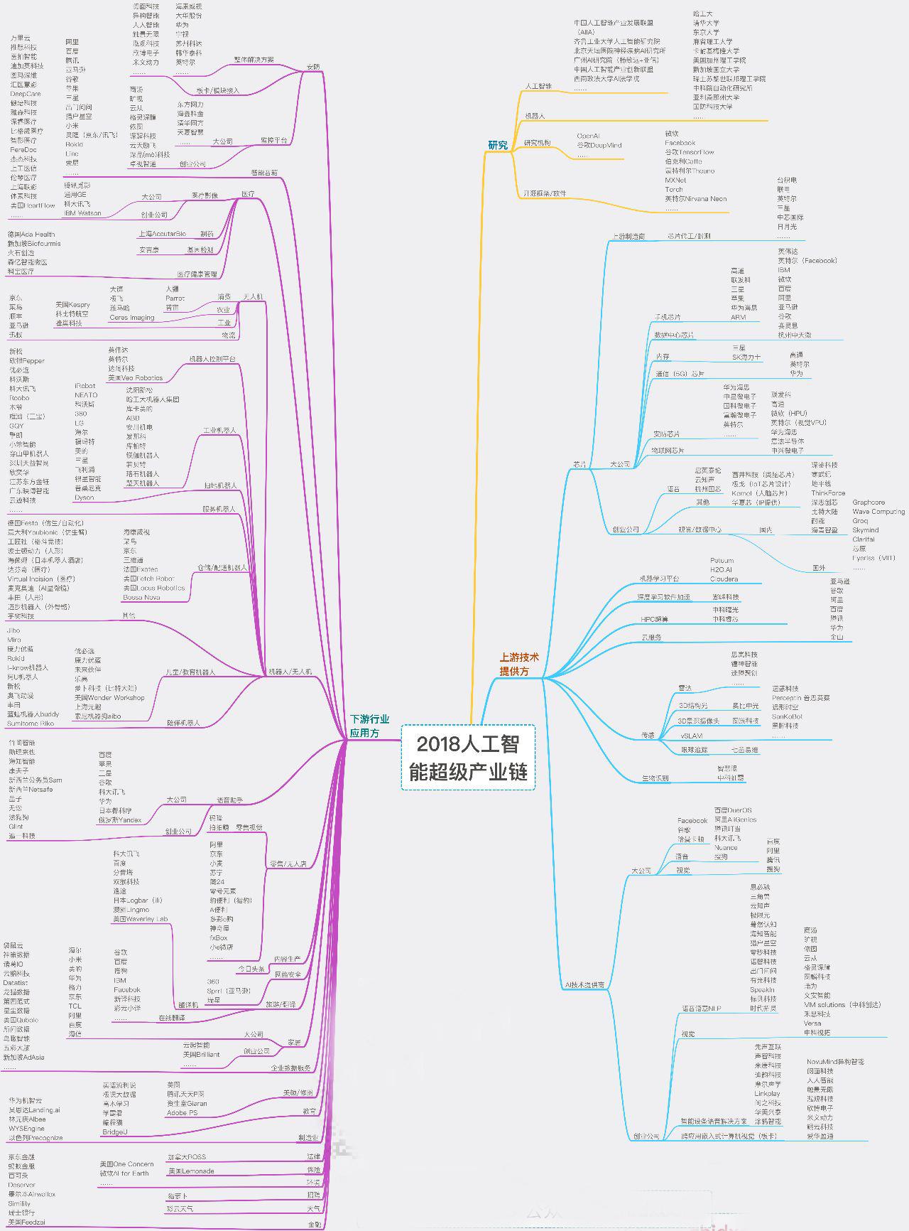 2018人工智能超级产业链地图