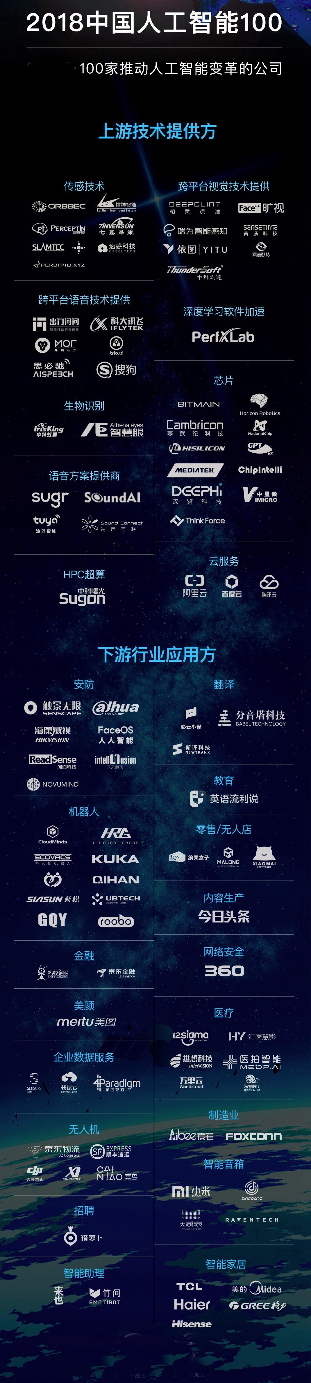 2018中国人工智能100