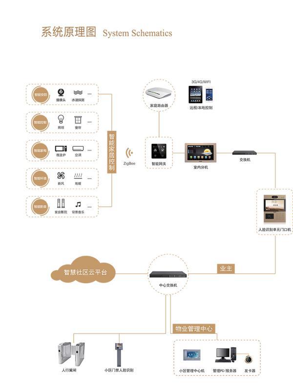 ▲ 86型智能网关无线智能家居系统 原理图