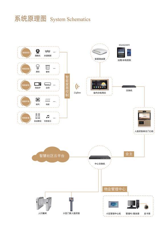 ▲ 室内机智能网关无线智能家居系统 原理图