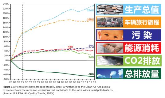 (美国肺科协会2015年空气质量报告)